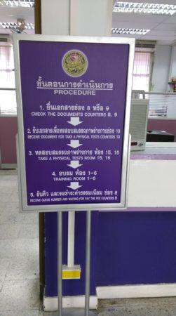 license procedure