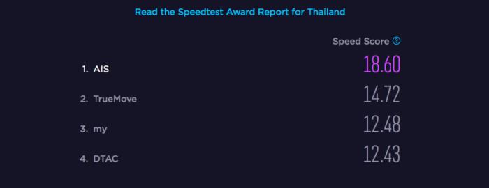 Thai SIM card speed test