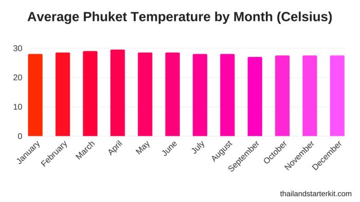 phuket averge temerature celsius