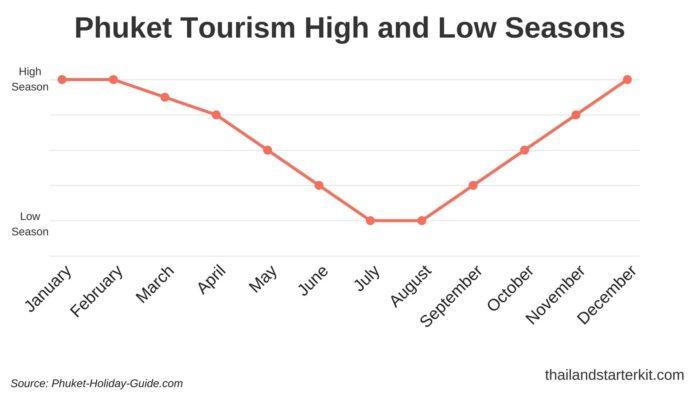phuket high and low season