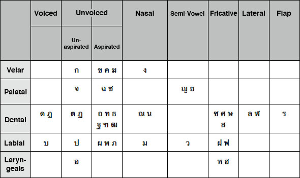 Consonants graph
