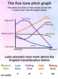 Learn Thai Style tone graph