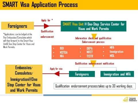 smart visa process