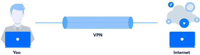 Diagram of VPN tunnel from laptop to internet